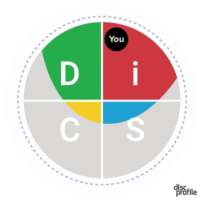 Everything DiSC map with You as an iD style