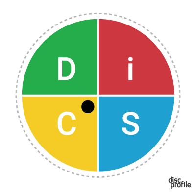 Everything DiSC map with dot close to center