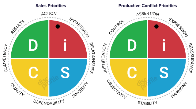 DiSC priorities for the Sales and Productive Conflict profiles