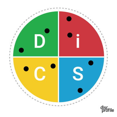Everything DiSC map with a team's dots plotted