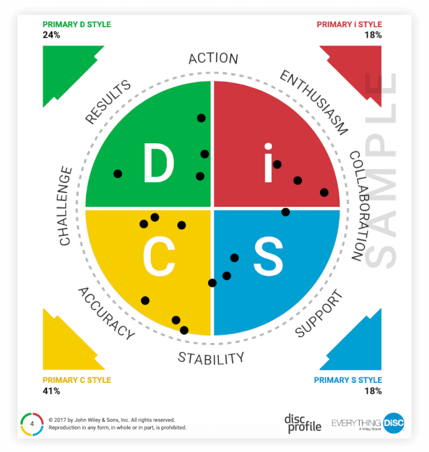 Everything DiSC Group Map
