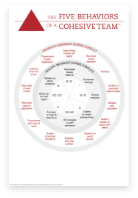 The Five Behaviors Conflict Map