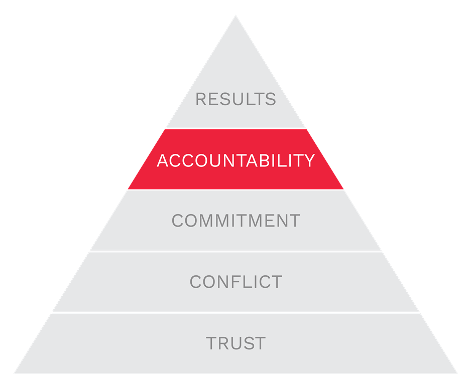Accountability is the 4th of The Five Behaviors