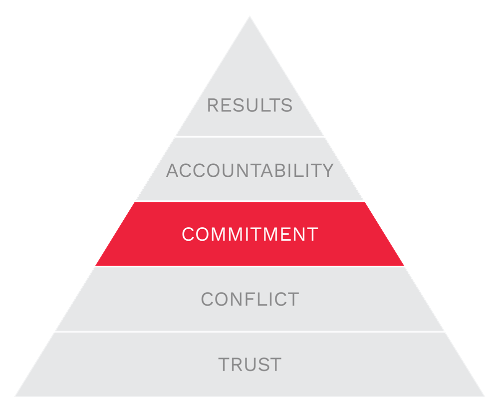 Commitment is the 3rd of The Five Behaviors