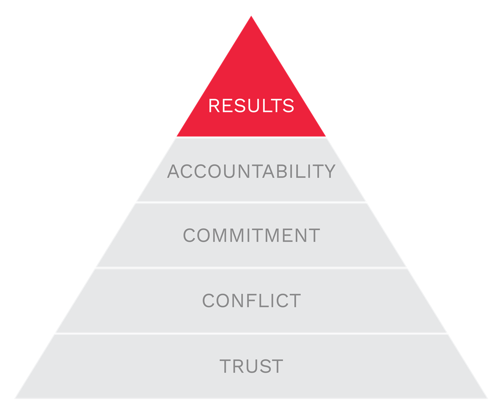 Results is the top of The Five Behaviors pyramid