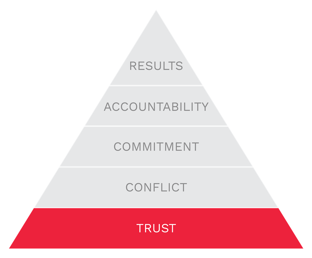 Trust is the foundation of The Five Behaviors model